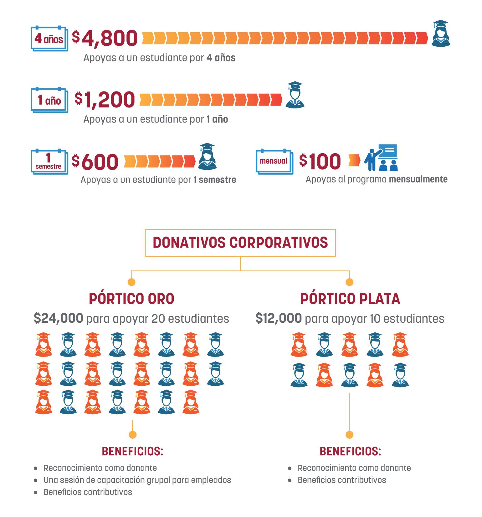 contribucion